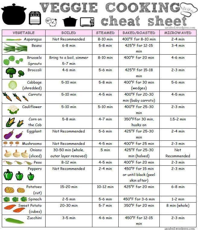 VeggieCookingCheatSheet